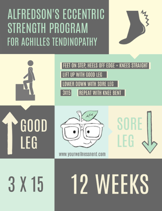 infographic of alfredsons eccentric strength program from achilles tendonitis