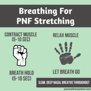infographic with breathing pattern for pnf stretching