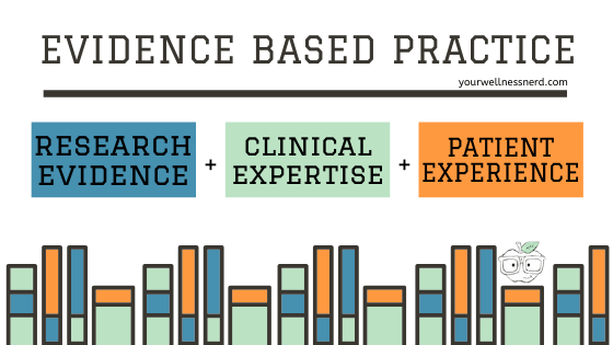 evidence based practice infographic